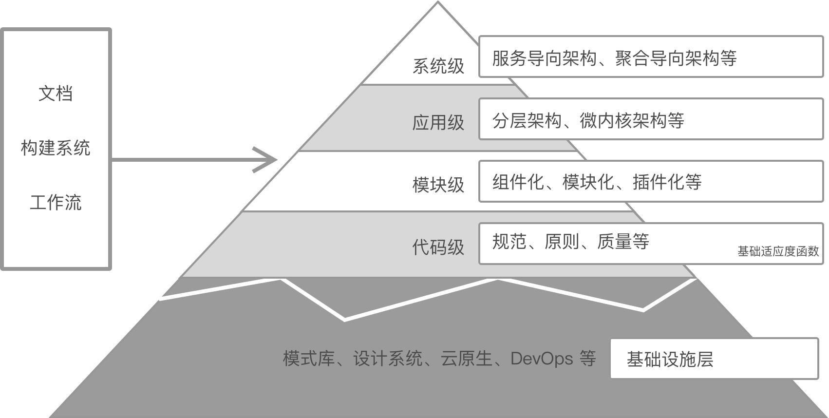 架构金字塔