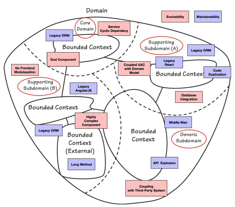 Classified Technical Debt Mapping